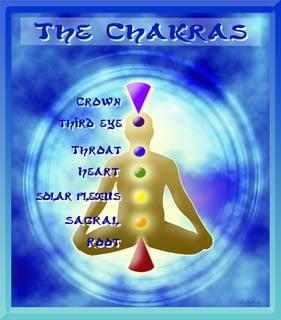Diagram of the 7 major Chakras